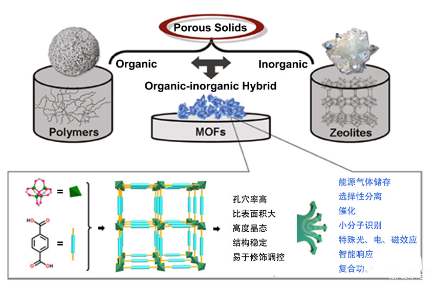 金属-有机框架(mofs)结构示意图及其特点与功能应用